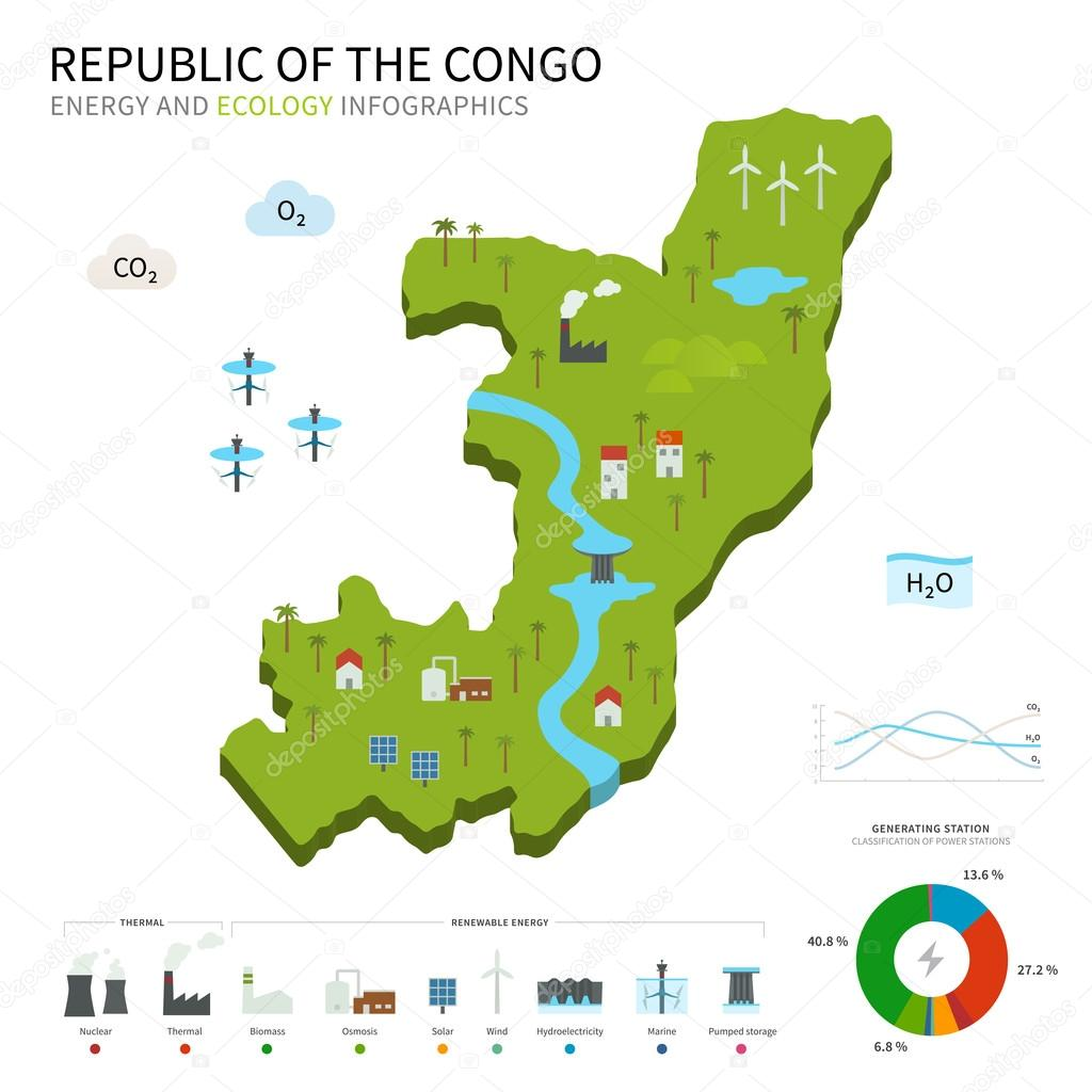 Energy industry and ecology map Republic of the Congo