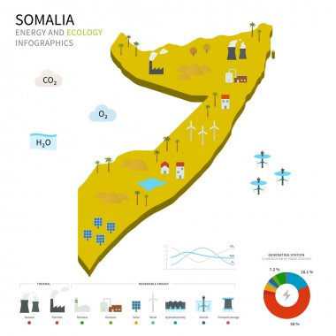 Energy industry and ecology of Somalia