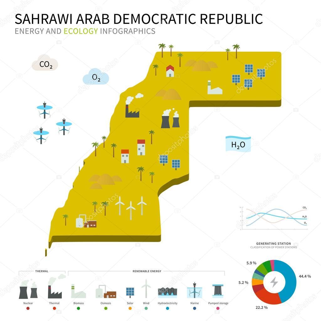 Energy industry and ecology of Sahrawi Arab Democratic Republic