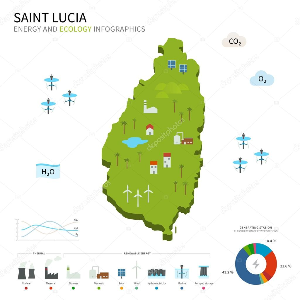 Energy industry and ecology of Saint Lucia