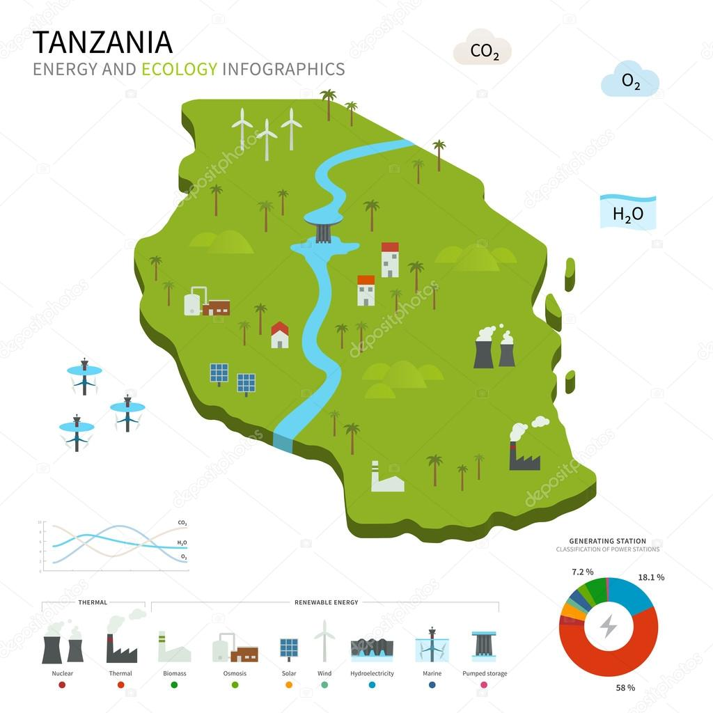 Energy industry and ecology of Tanzania
