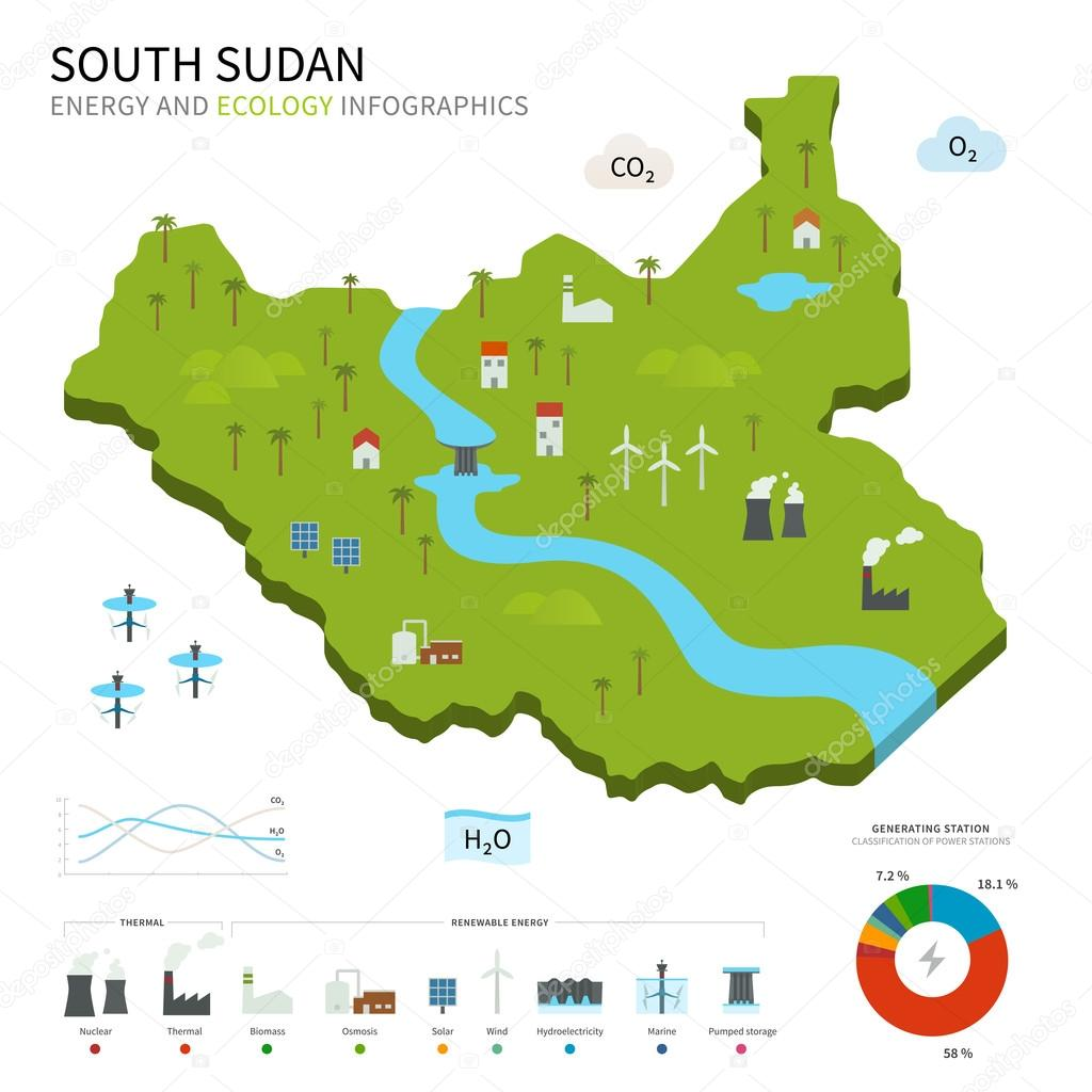 Energy industry and ecology of South Sudan
