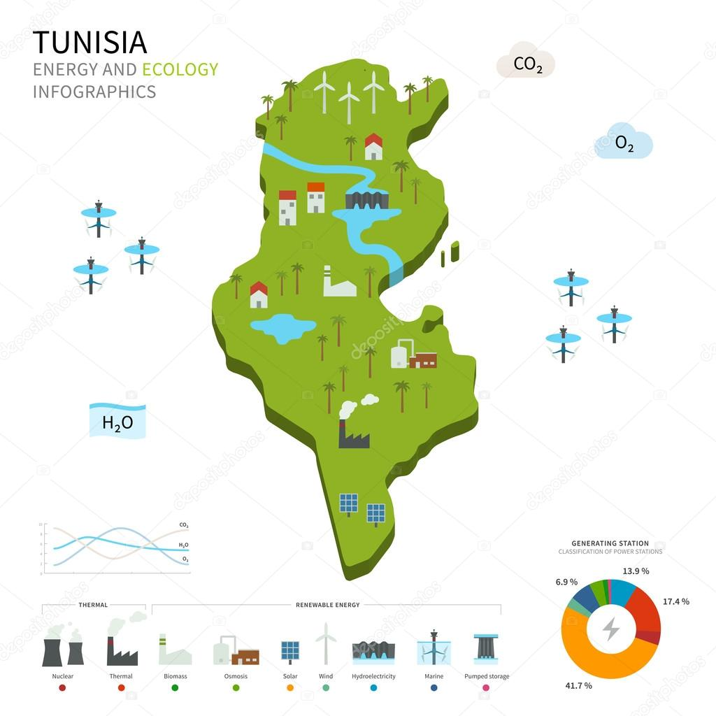 Energy industry and ecology of Tunisia