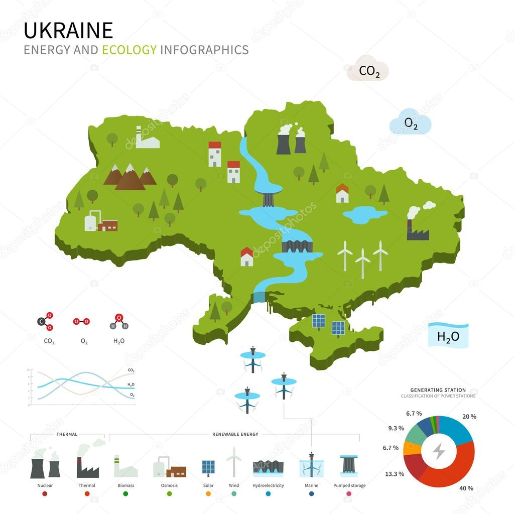 Energy industry and ecology of Ukraine