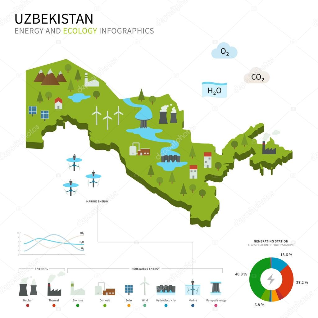 Energy industry and ecology of Uzbekistan