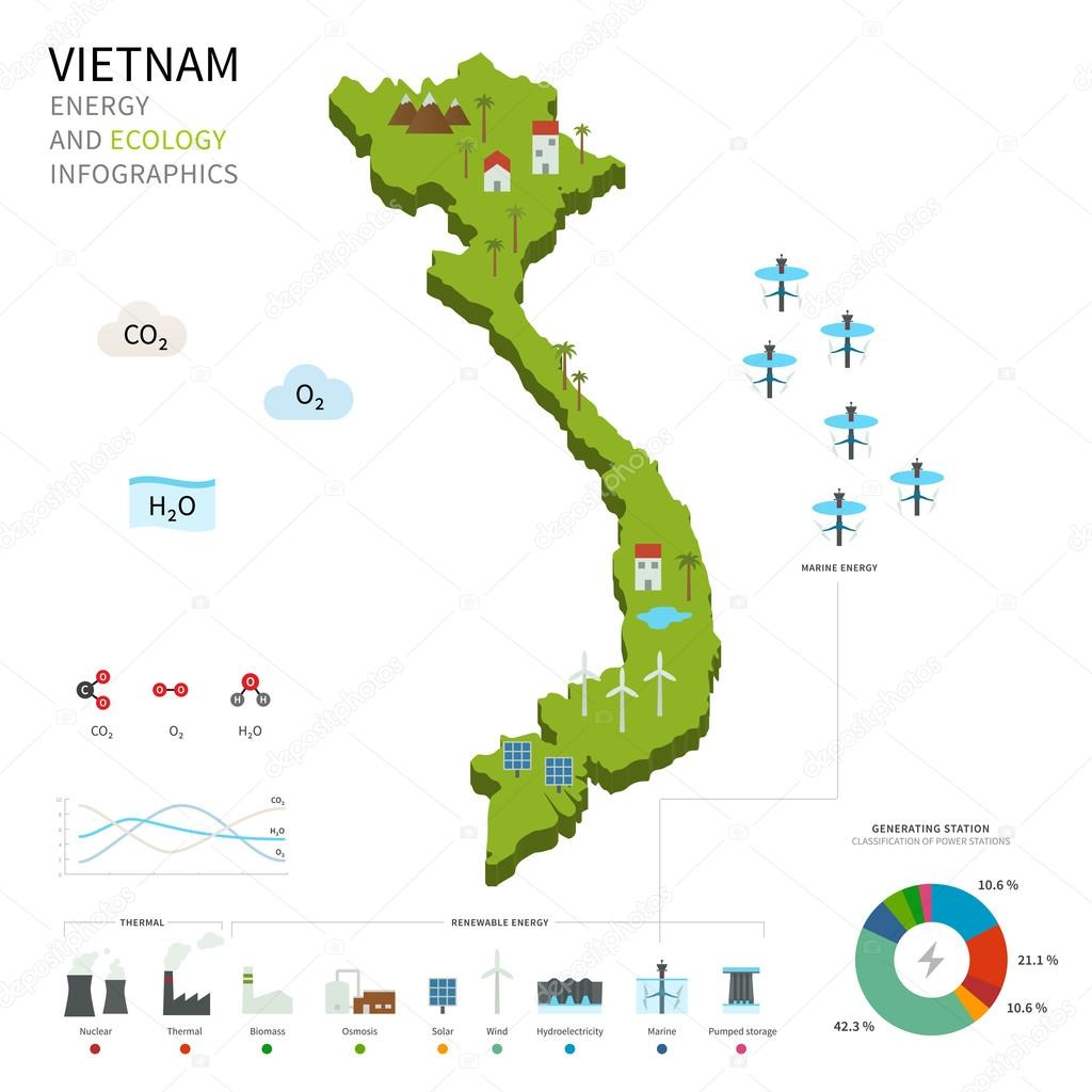 Energy industry and ecology of Vietnam