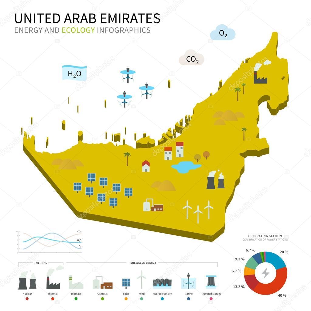 Energy industry and ecology of United Arab Emirates