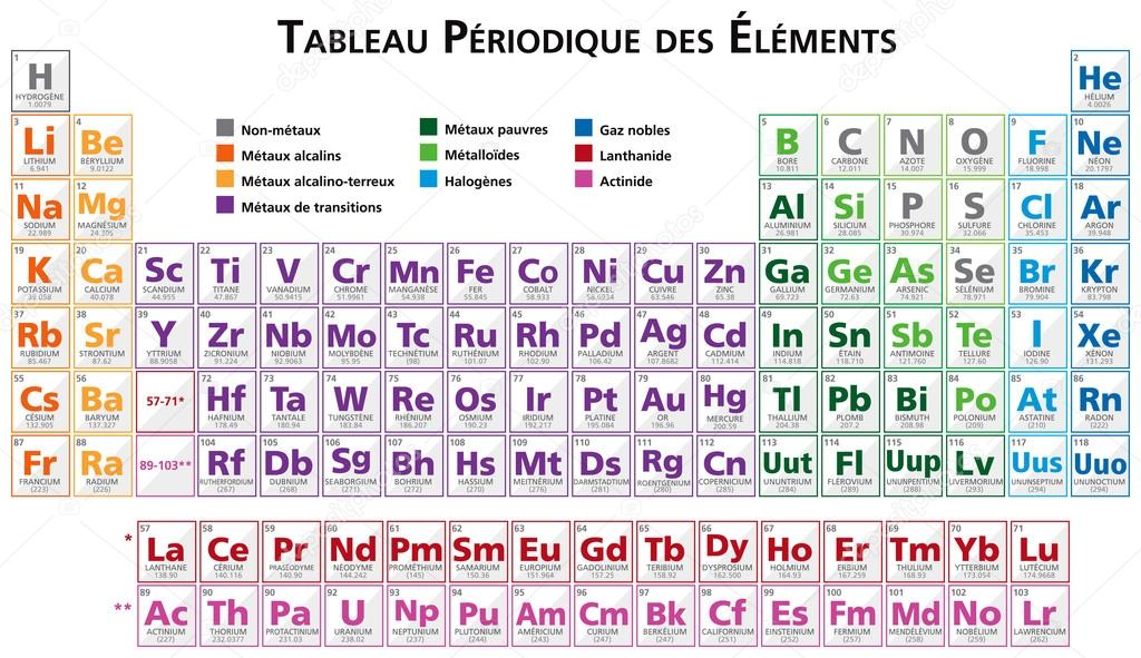 Periodic table of the elements illustration vector in french periodic table of the elements illustration vector in french multicoloured in french stock vector urtaz Gallery
