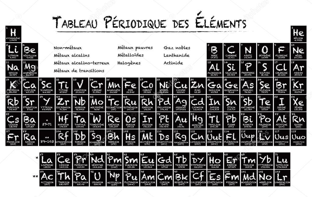 Tabla peridica de francs de la ilustracin de los elementos tabla peridica de francs de la ilustracin de los elementos archivo imgenes vectoriales urtaz Gallery