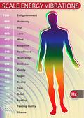 Měřítko energie vibrací
