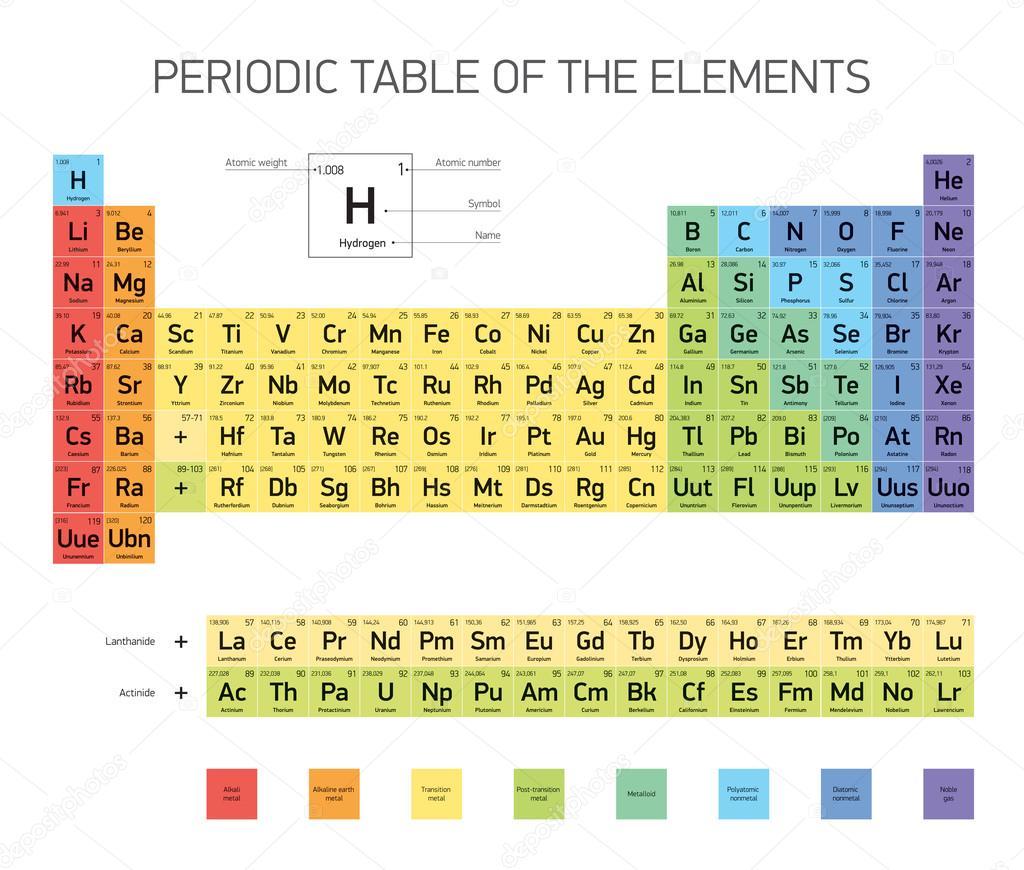 Tabla periodica de los elementos diseo vectorial versin tabla periodica de los elementos diseo vectorial versin extendida vector de stock urtaz Gallery