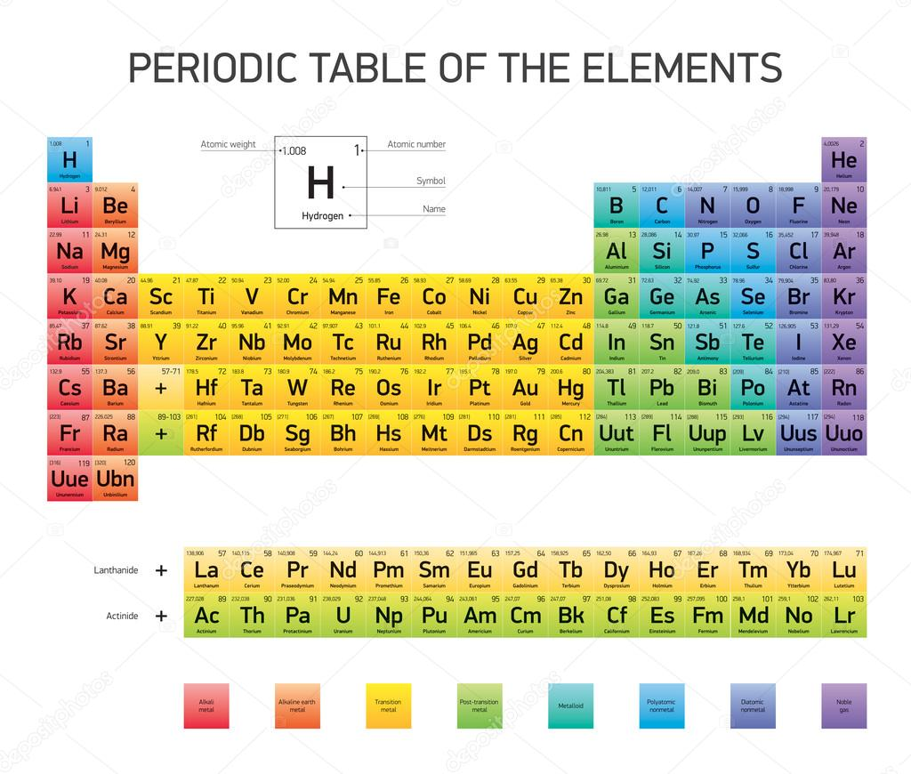 periodic table of the elements vector design extended version cmyk colors stock