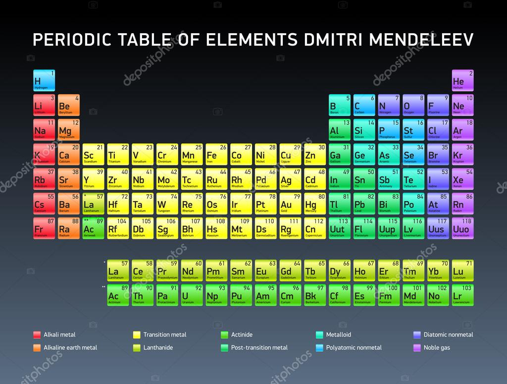 Periodic table of elements dmitri mendeleev vector design stock periodic table of elements dmitri mendeleev vector design stock vector 66243817 gamestrikefo Choice Image