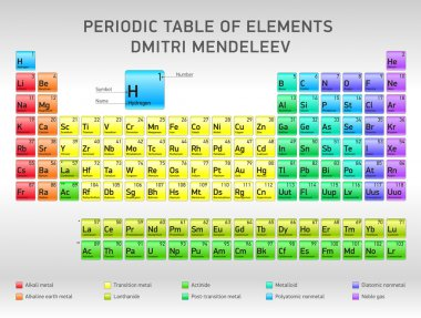 Periodic Table of Elements Dmitri Mendeleev, vector design