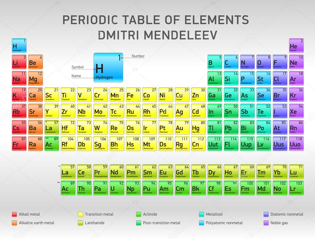 Periodic table of elements dmitri mendeleev vector design stock periodic table of elements dmitri mendeleev vector design stock vector 67157619 gamestrikefo Images