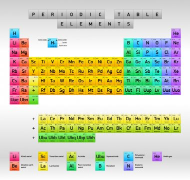 Periodic Table of Elements Dmitri Mendeleev, vector design, extended version