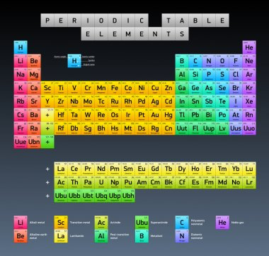 Periodic Table of Elements, vector design, extended version