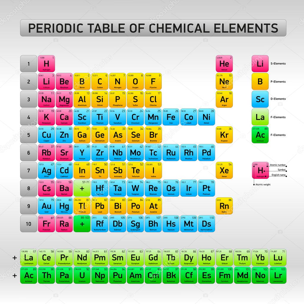 periodic table of chemical elements vector design stock vector - Periodic Table Of Elements Vector