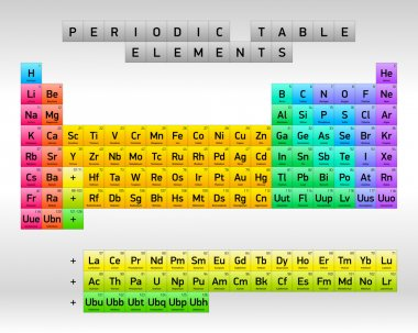 Periodic Table of Elements, vector design, minimal version