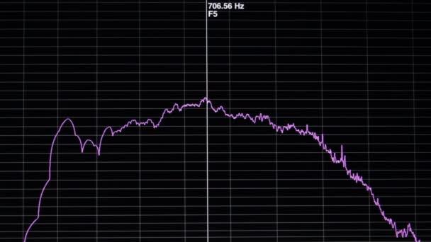 Grafico di diversi livelli di frequenza in una stanza