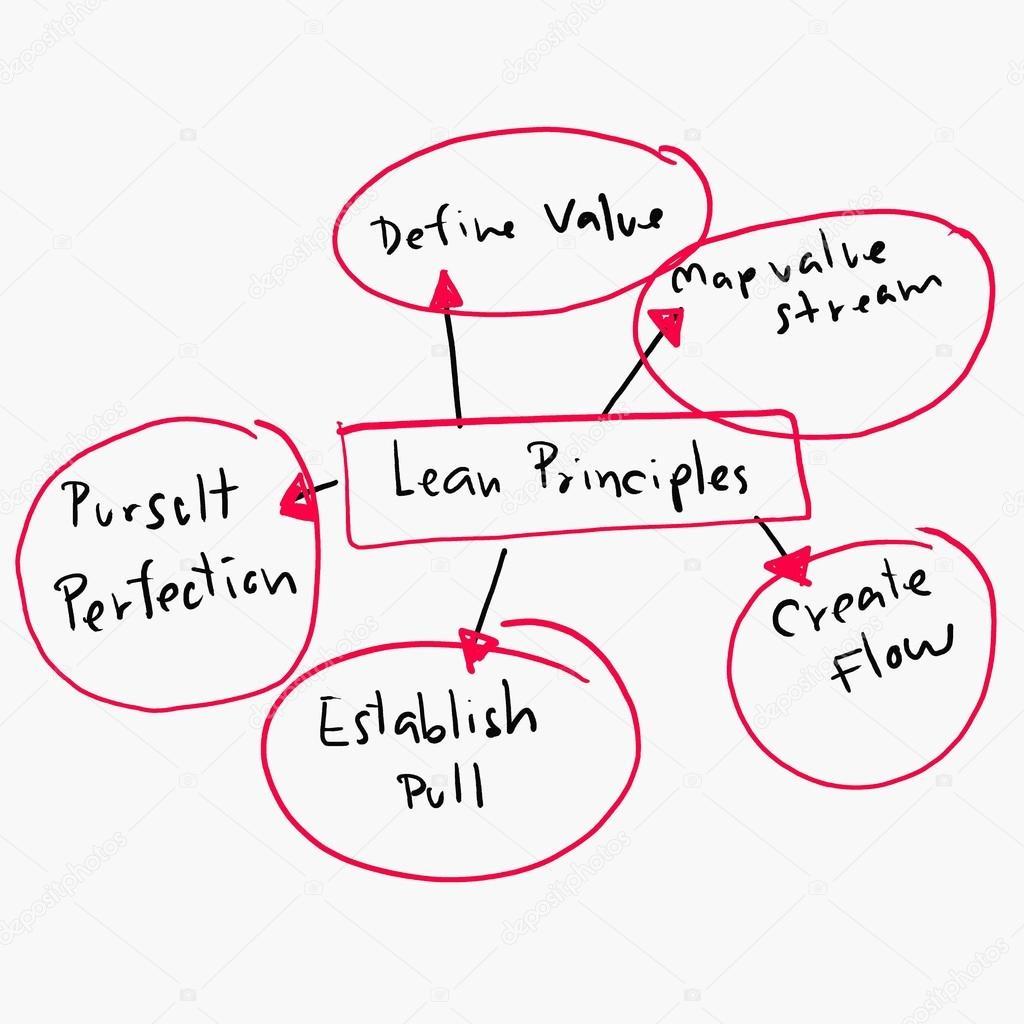 Konzept der lean-Prinzipien in Business Operations-Design Grafik ...