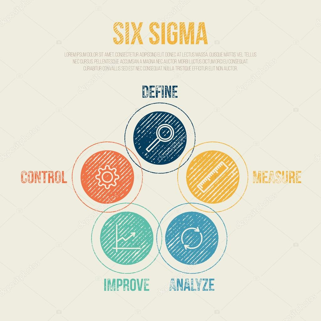 six sigma project management This comprehensive course on all aspects of lean and six sigma, gives you  hands-on experience with essential quality improvement tools and techniques.