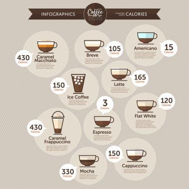 Coffee calories infographics