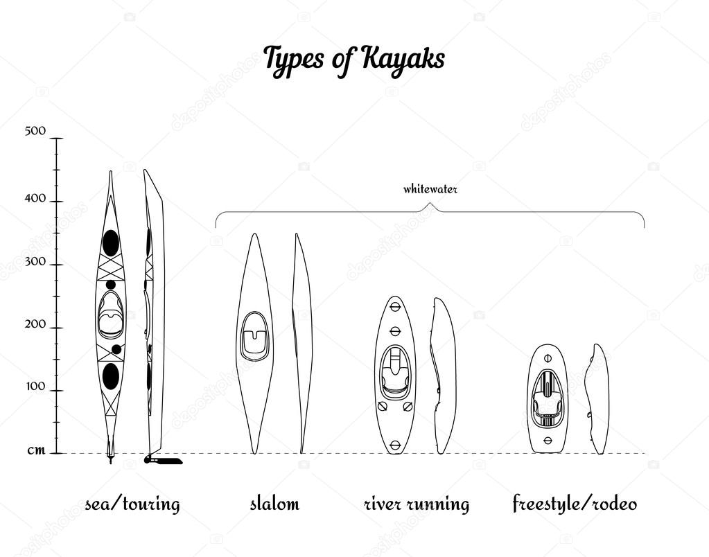 Set of different kayak types in comparison according to their length