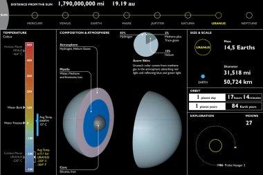 Uranus section cutting