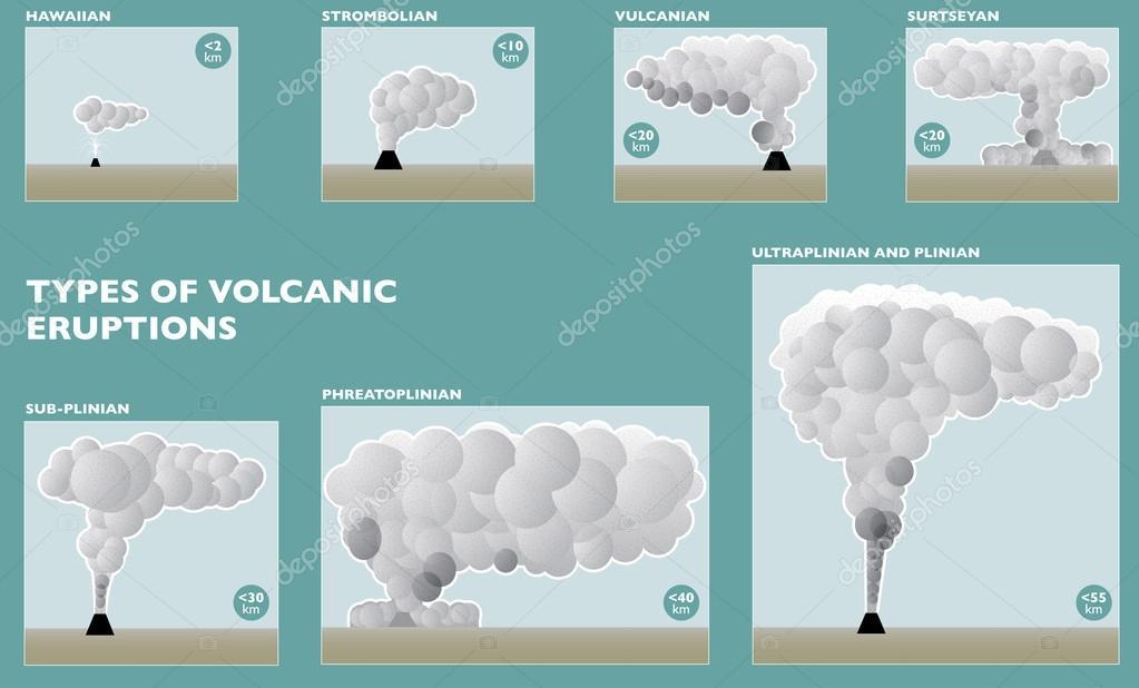 eruptive activity, volcanoes