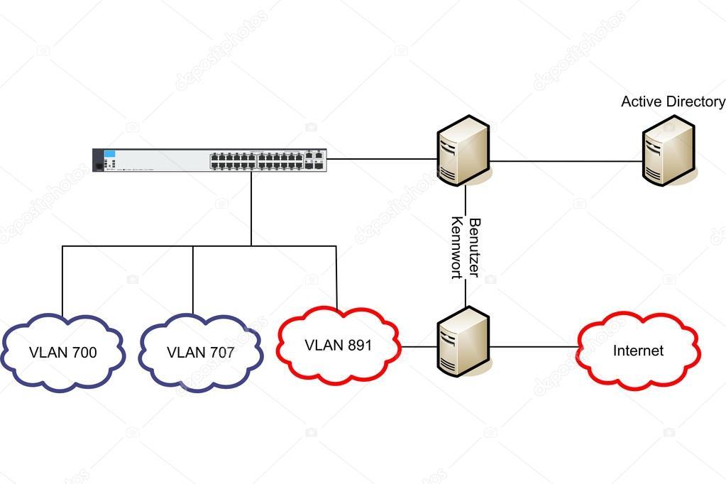 Netzwerk Wlan Vlan Diagramm Abbildung — Stockfoto © vschlichting ...