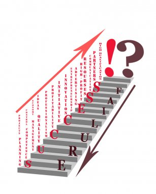 Factors for successful business development.