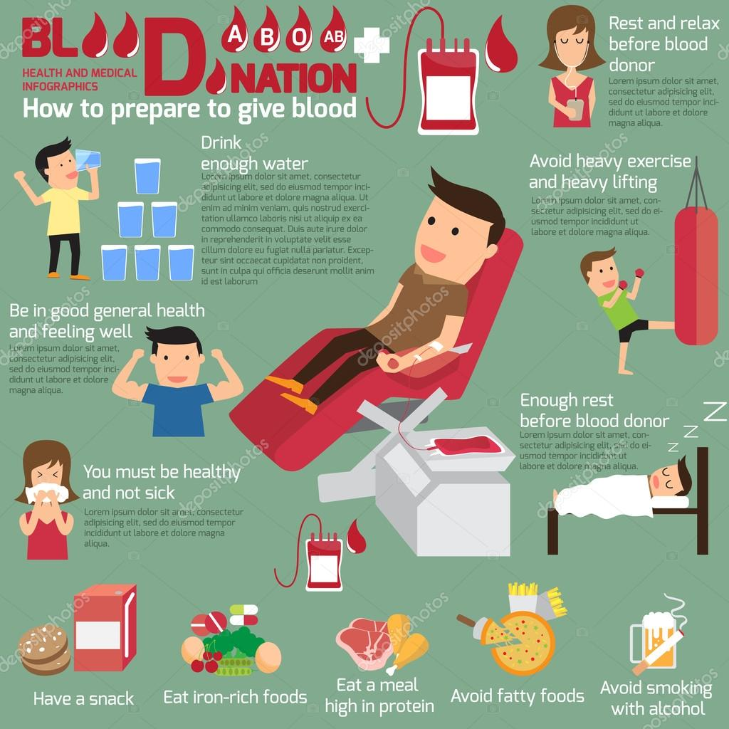 how to prepare to give blood