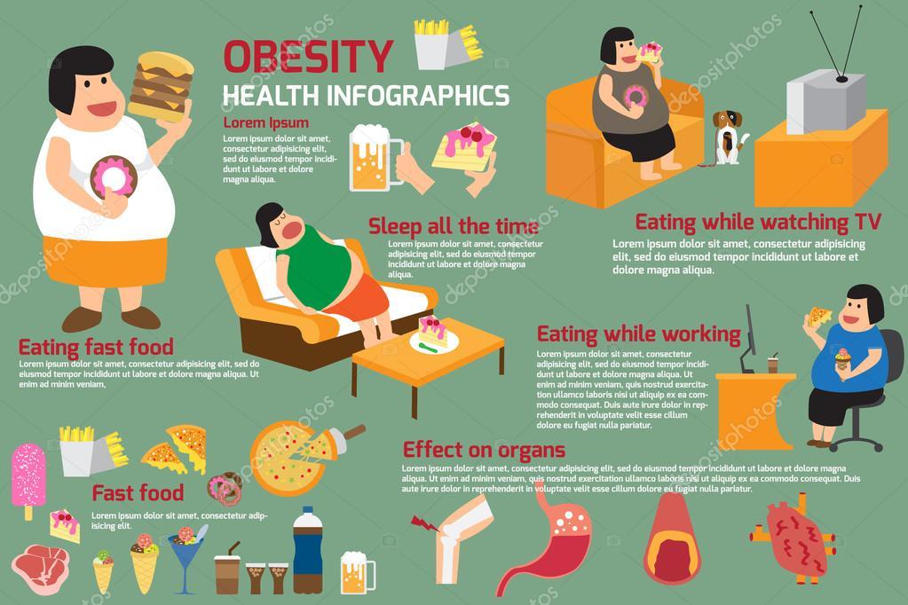 Hubungan Kebiasaan Makan Junk Food dengan Obesitas