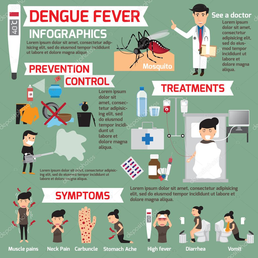 what are the effects of dengue The after effects of dengue may vary for adults and children/teens and for mild and severe cases too some of the common after effects of dengue in adults include high fever with nausea with.