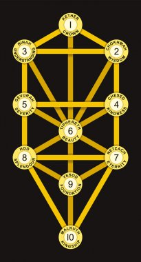 Sephirot and Tree of Life Gold Color