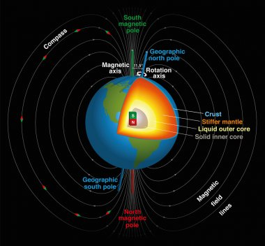 Earths Magnetic Field
