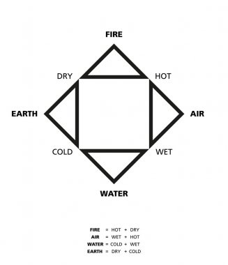 Empedoclean Four Elements With Qualities