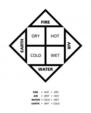 Classical Four Elements With Their Qualities