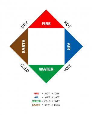 Colored Empedoclean Four Elements With Qualities