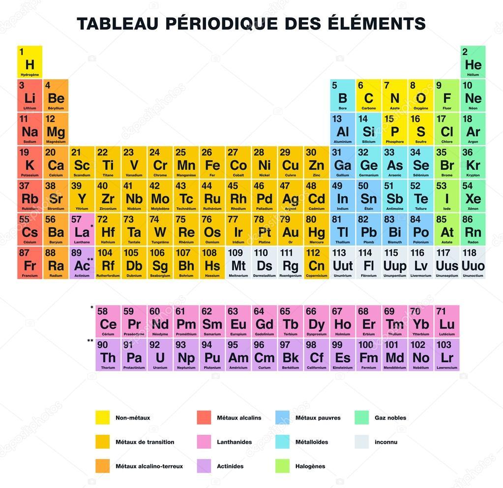 Tabla periodica de los elementos de etiquetado francs archivo tabla periodica de los elementos de etiquetado francs archivo imgenes vectoriales urtaz Image collections