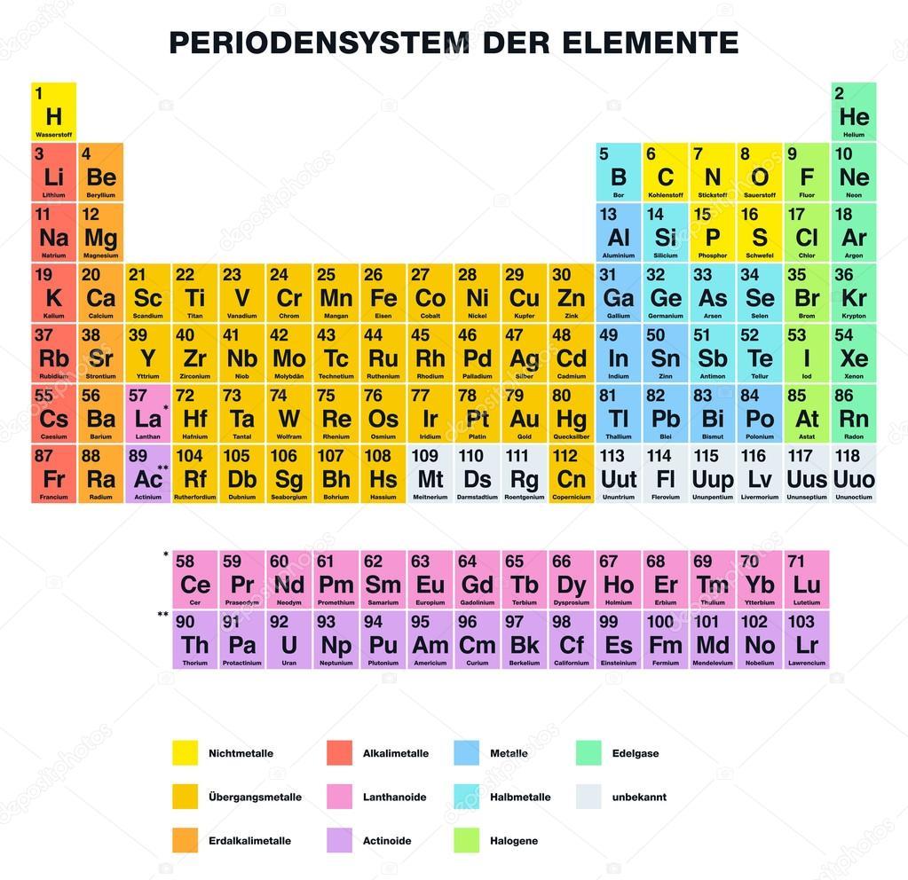 Tabla periodica de los elementos de etiquetado alemn archivo tabla periodica de los elementos de etiquetado alemn archivo imgenes vectoriales urtaz Choice Image