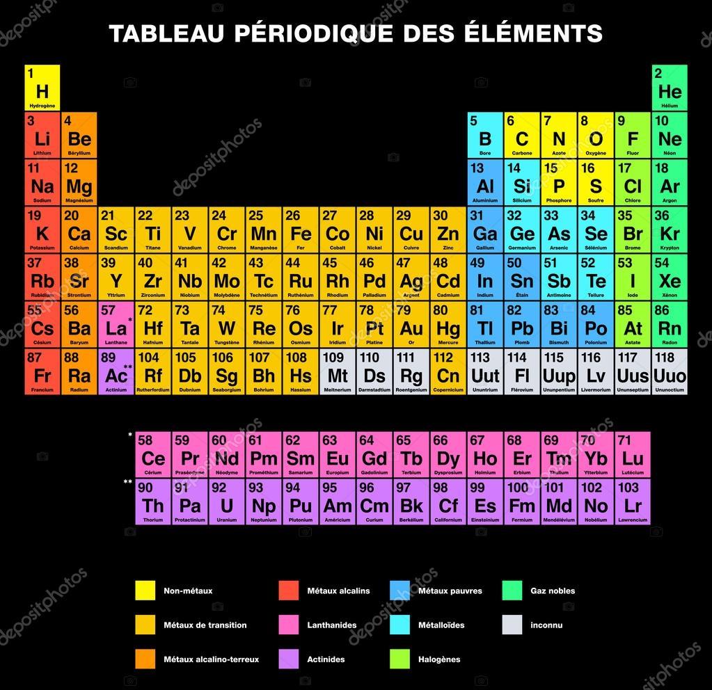 Tabla periodica de los elementos de etiquetado francs vector de tabla periodica de los elementos de etiquetado francs vector de stock urtaz Image collections