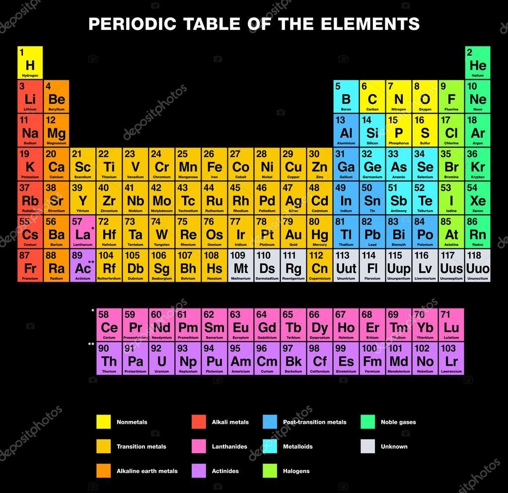 Tabla periodica de los elementos de etiquetado ingls archivo tabla periodica de los elementos de etiquetado ingls archivo imgenes vectoriales urtaz Images