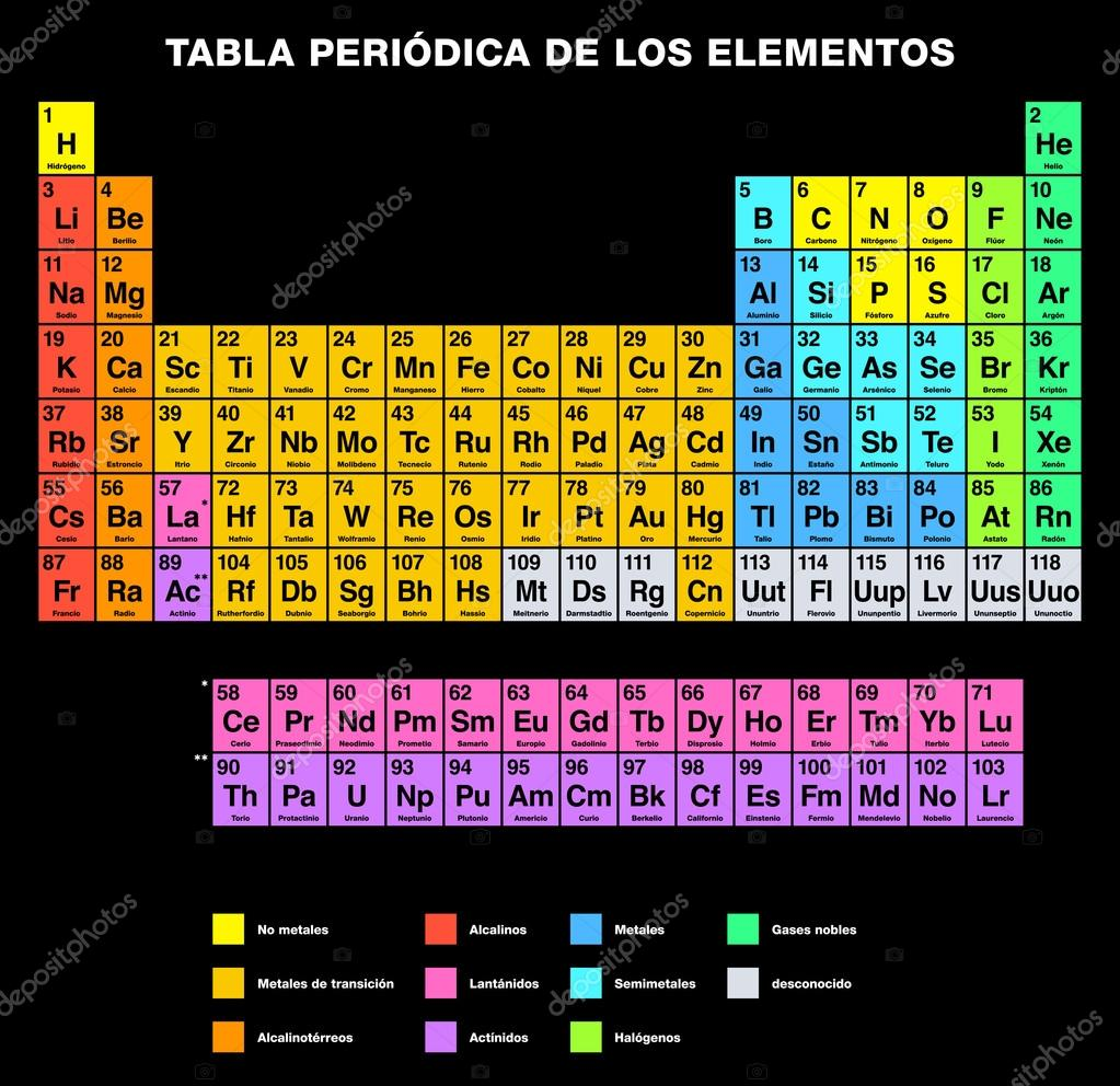 Periodic table of the elements spanish labeling stock vector periodic table of the elements spanish labeling stock vector 72033893 urtaz Gallery