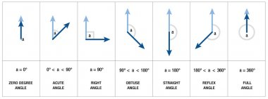 Angles Types Geometry Trigonometry
