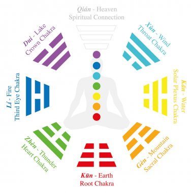 Chakras Trigrams I Ching Bagua Analogy
