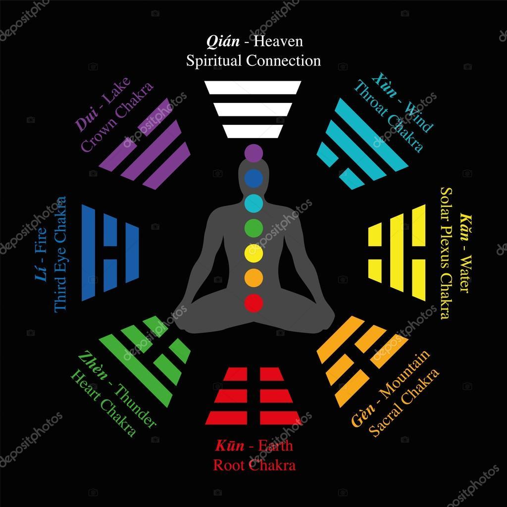 Trigrams Chakras Analogy I Ching Bagua