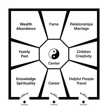 Feng Shui Bagua Trigrams Room Classification