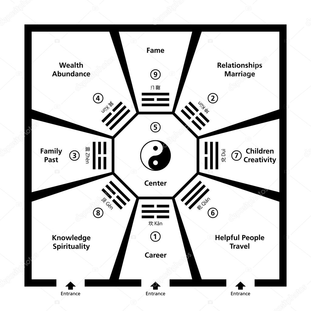 Feng Shui feng shui room classification with baguas — stock vector © furian